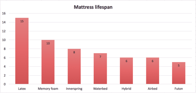 How Long Does Mattress Last