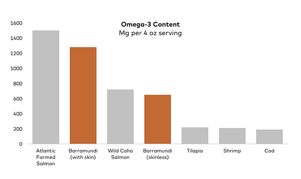 Omega-3 levels in barramundi and other commonly eaten fish.