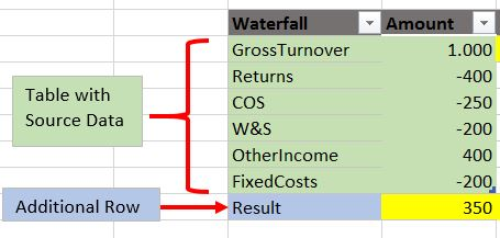 Creating a waterfall chart using power query sourcedata ccuart Gallery