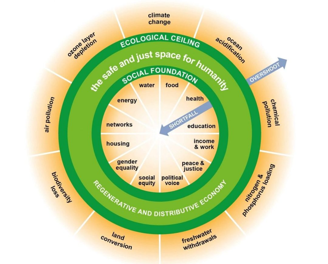 Doughnut economics diagram