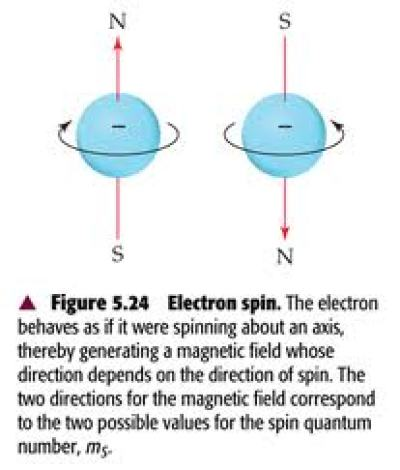 Spin is one of the characteristics of a quantum object, much like yellow is a characteristic of a tennis ball.