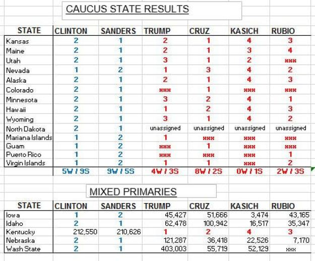 2016 06 07 primary results mixed and caucus