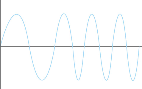 Waveform demonstrating frequency variation