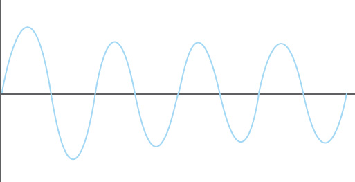 Waveform demonstrating a sag (undervoltage)