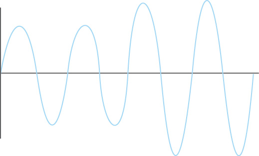 Waveform depicting a power surge
