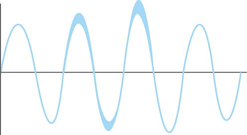 Waveform affected by electrical noise