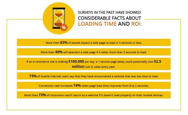 Site Speed Statistics