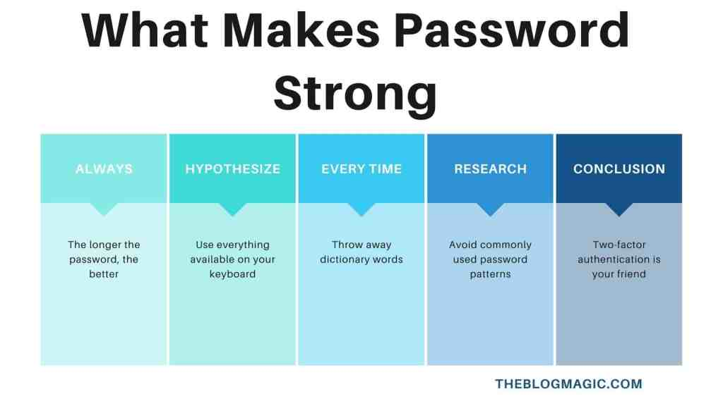 Which Type of Password Would Be Considered Secure?