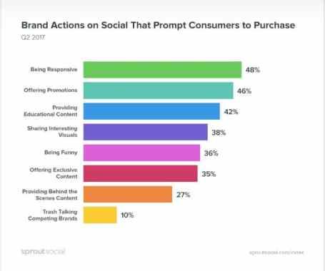 Twitter Brand Engagement Marketing