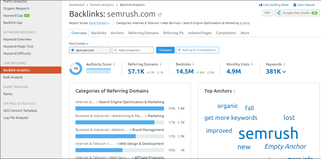 Semrush Vs. Serpstat Vs. Ahrefs- Which is the Best SEO Software and Tools