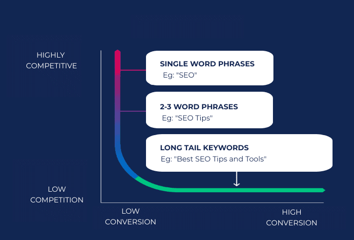 What should be the length of Keyword for blog posts: Short Tail and Long Tail SEO Keyword Research