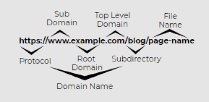 URL structure of the Website: Technical SEO Checklist 2020: Site Audit & Best Practices