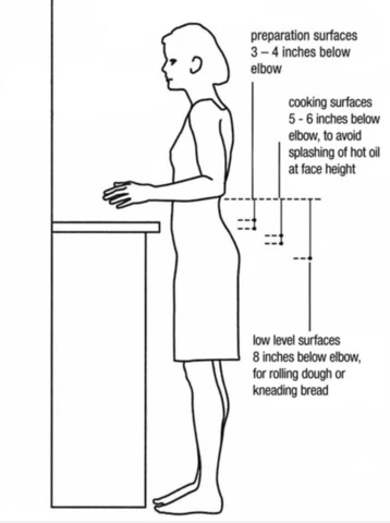 Kitchen Countertop Height 3 Genius Reasons To Avoid The Standard Kitchen Counter Height