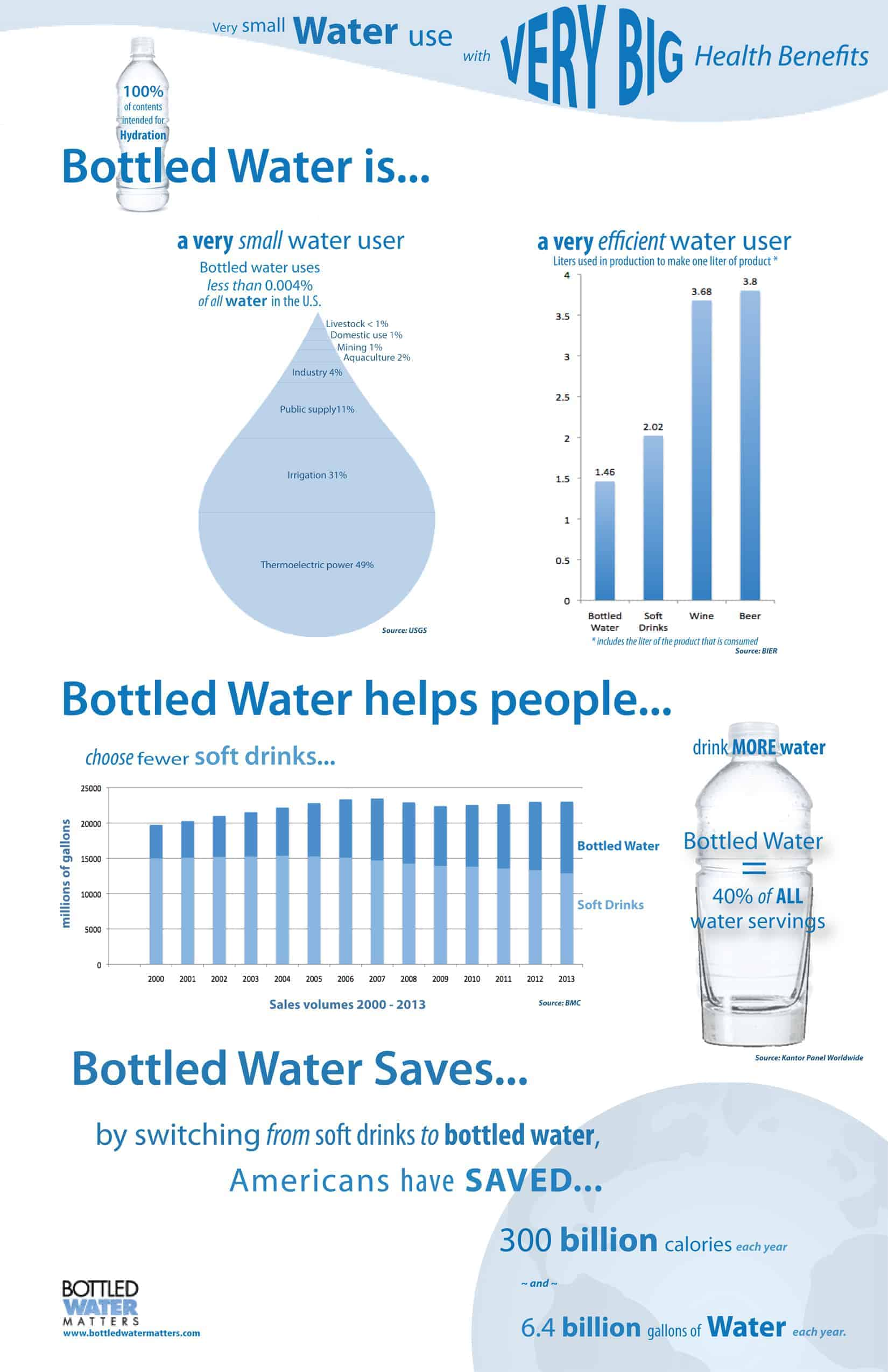 Here Is The Infographic On Bottle Water Which Saves People HOw Read This For Your Inspiration