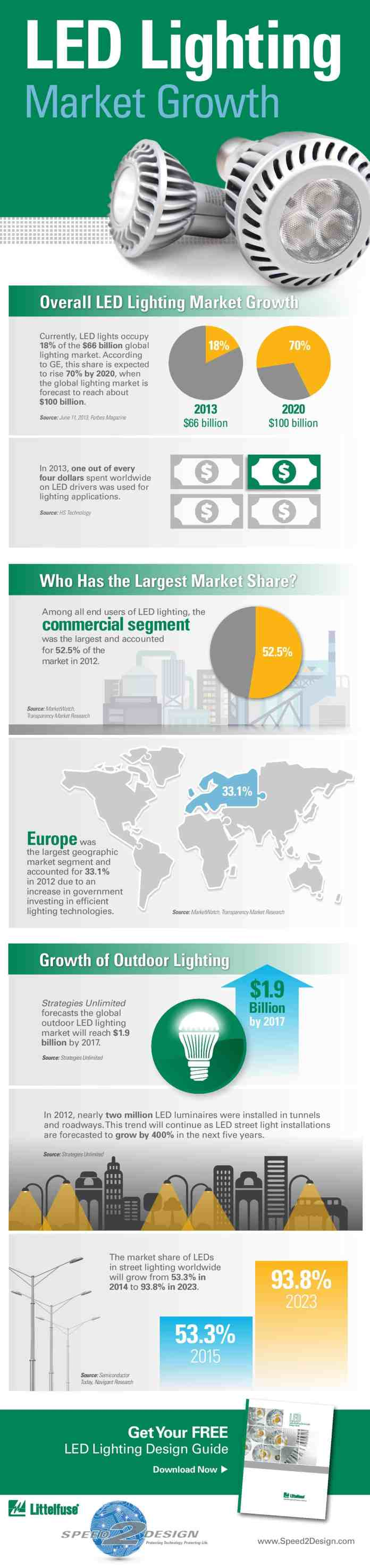 led market growth
