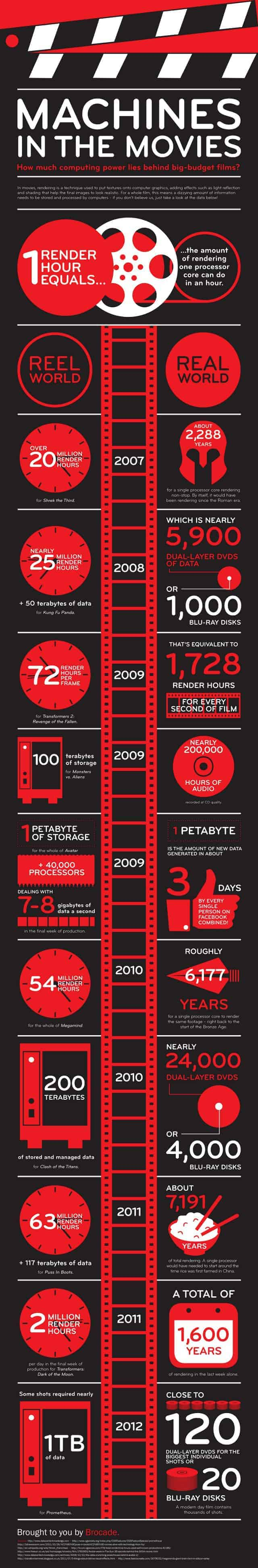 machine in movie infographic