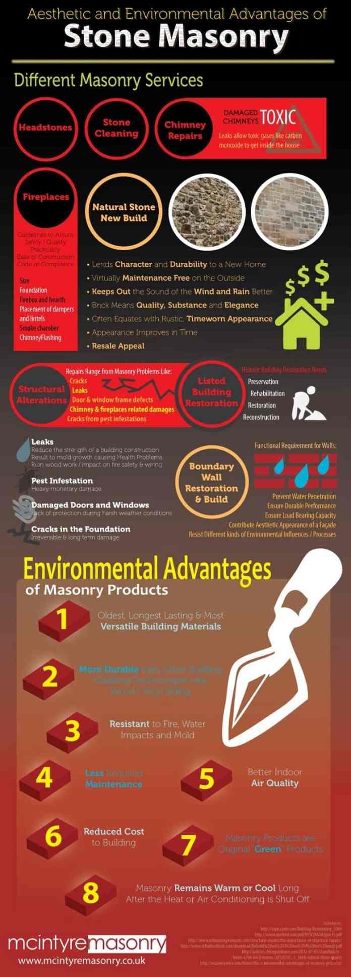 stone masonry Infographic