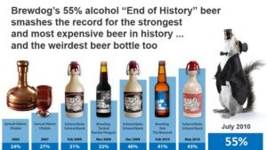 BrewDog End of History