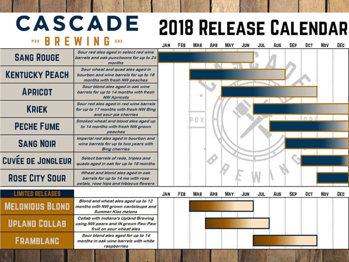Cascade Brewing 2018 beer lineup