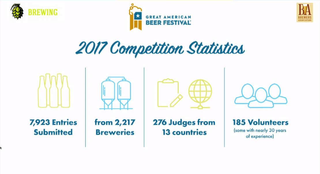 GABF 2017 stats