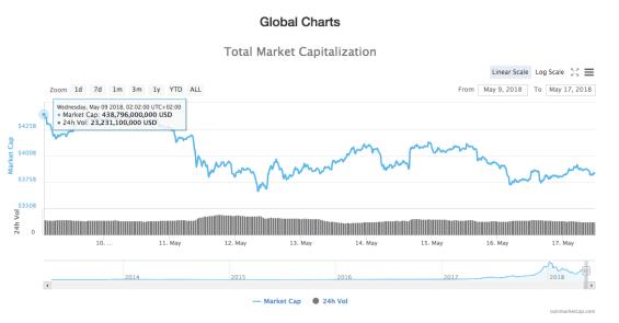 Total crypto market capitalization
