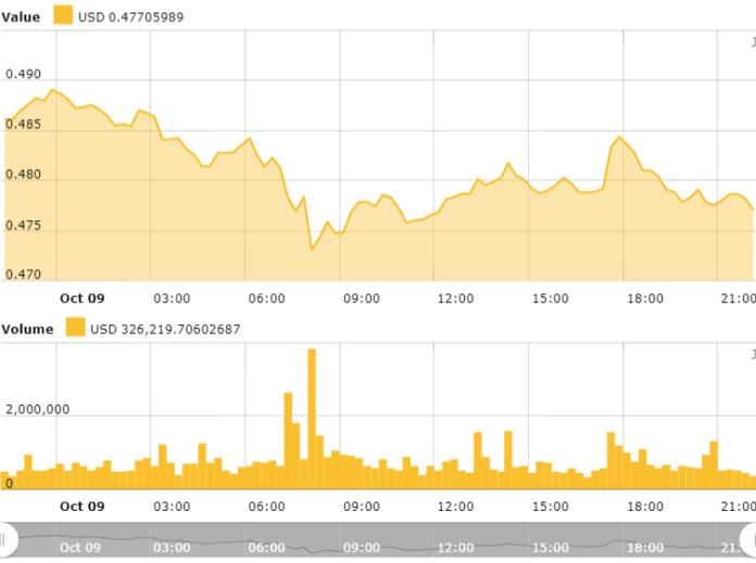 Gráfico de precios de Ripple de 24 horas. Fuente: Índice de precios de Ripple de Cointelegraph