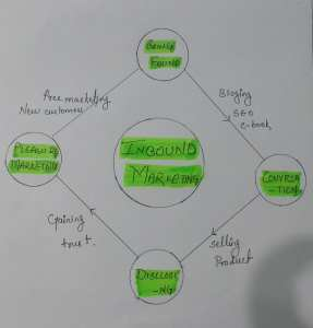 Inbound marketing strategy has been explained. Also, image helps in studying inbound marketing certification