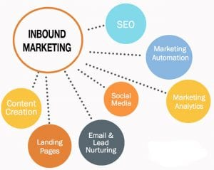 inbound marketing strategy explained as a part of inbound marketing certification