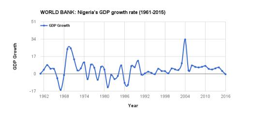 Nigeria's GDP 1962 TO 2016