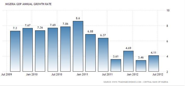 GDP growth by Quarter