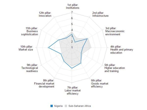 WEF Global competitiveness chat