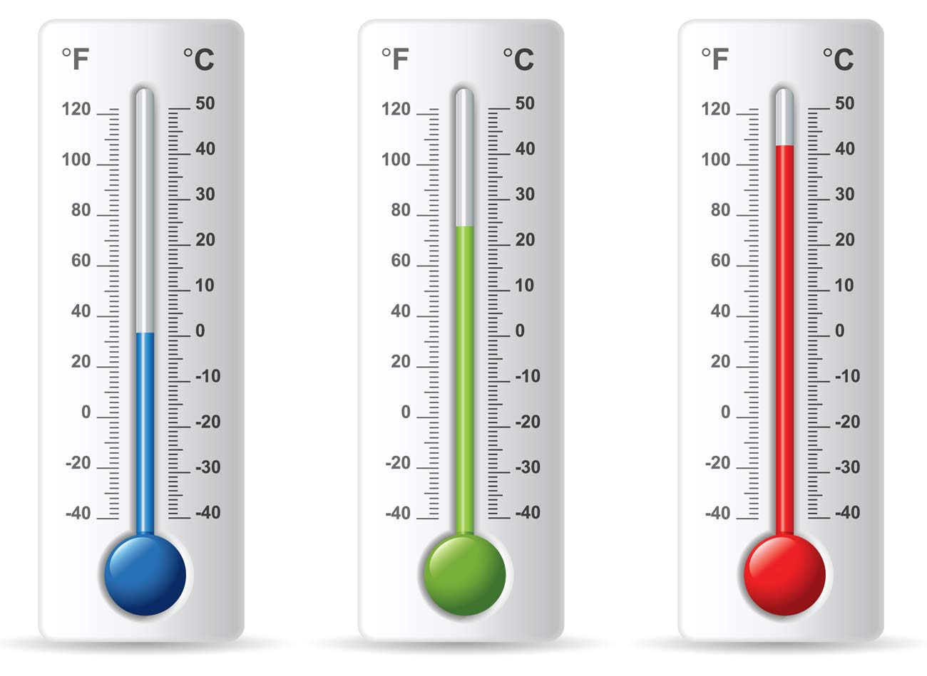 Fahrenheit To Celsius Formula Charts And Conversion