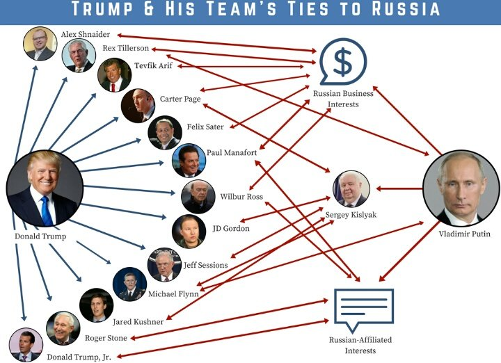 Trump's links to Russia