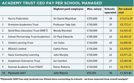 bosses academy chart