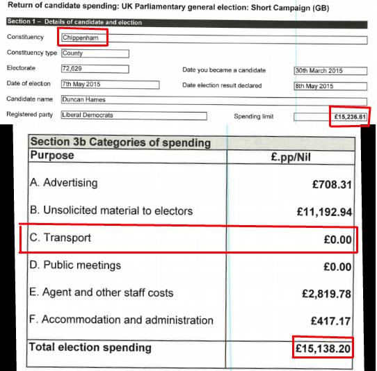 electoral expenses