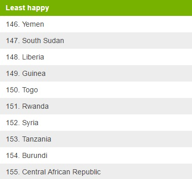 Least Happy Countries 2017