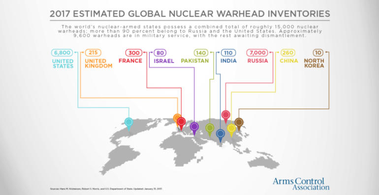 Nuclear weapons WarheadsGraphic_170201