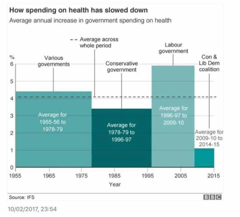 spending on health NHS