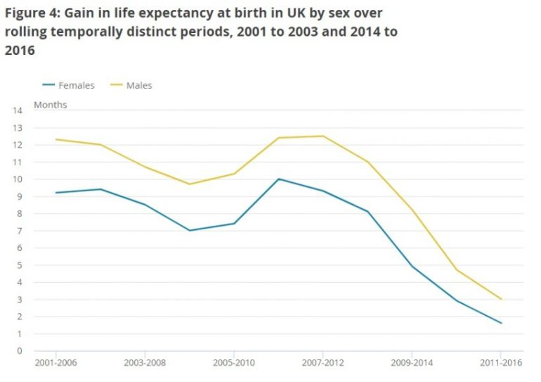 Life Expectancy Graph One
