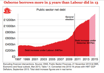 History of UK debt under Labour and Conservative governments