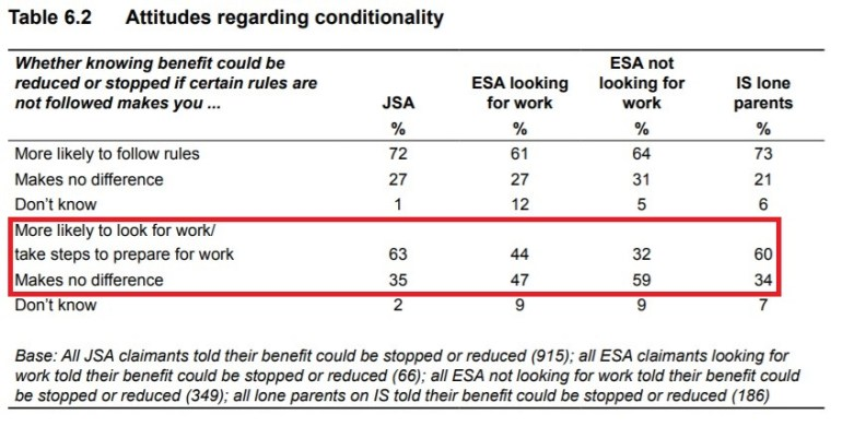 Claimant attitude to sanctions 2013