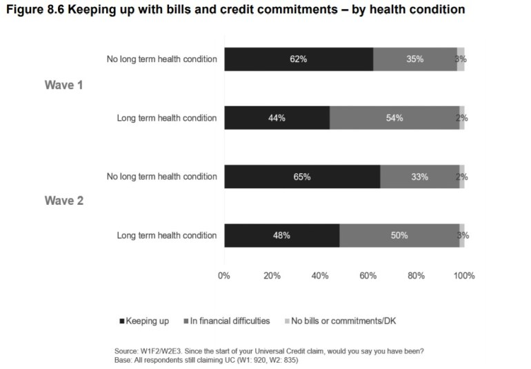DWP UC survey keeping up with bills by health condition