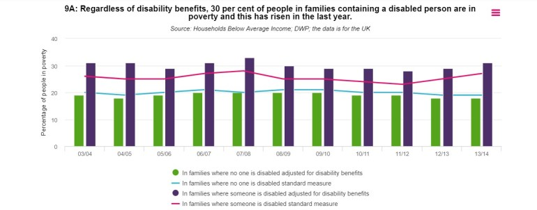 Graph showing the percentage of disabled people in relative poverty