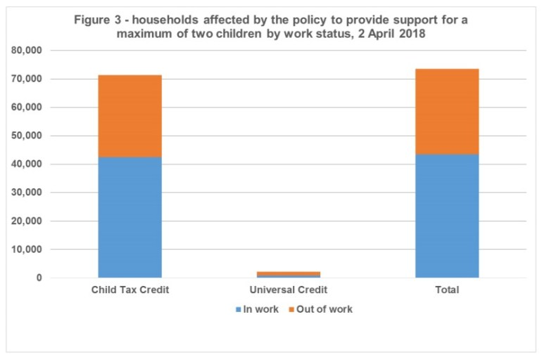 Work status of households affected by the two child limit