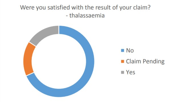 Sickle Cell Survey Two
