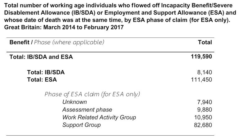 ESA deaths