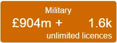 Military Tab £904m + 1.6K unlimited licences SOURCE: CAAT
