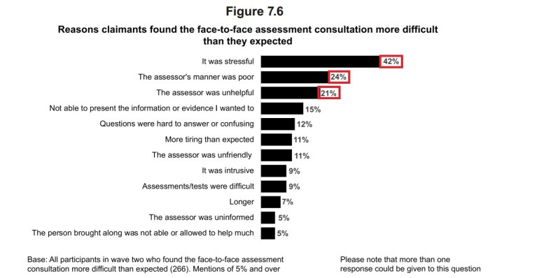 PIP claimants survey results table three