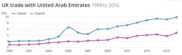 UK trade with the UAE from 1999 to 2016