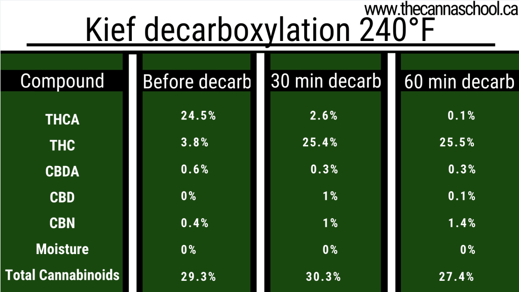 Chart of kief decarb temperatures at 240 degrees farenheit